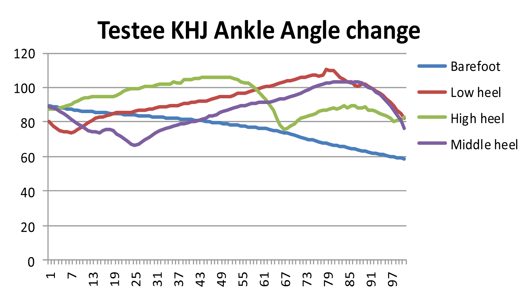 Testee KHJ - Ankle Angle change