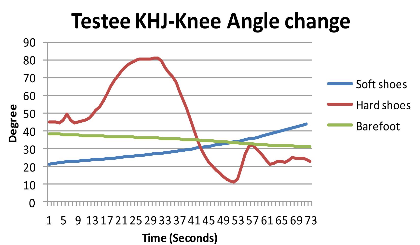 Testee KHJ - Knee Angle change