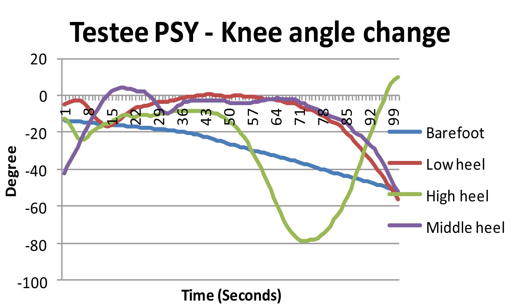 Testee PSY - Knee angle change