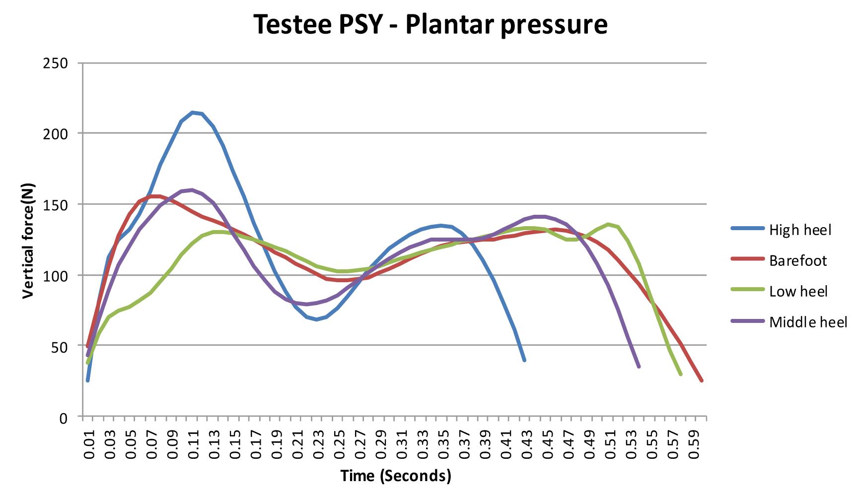 Testee PSY - Plantar pressure