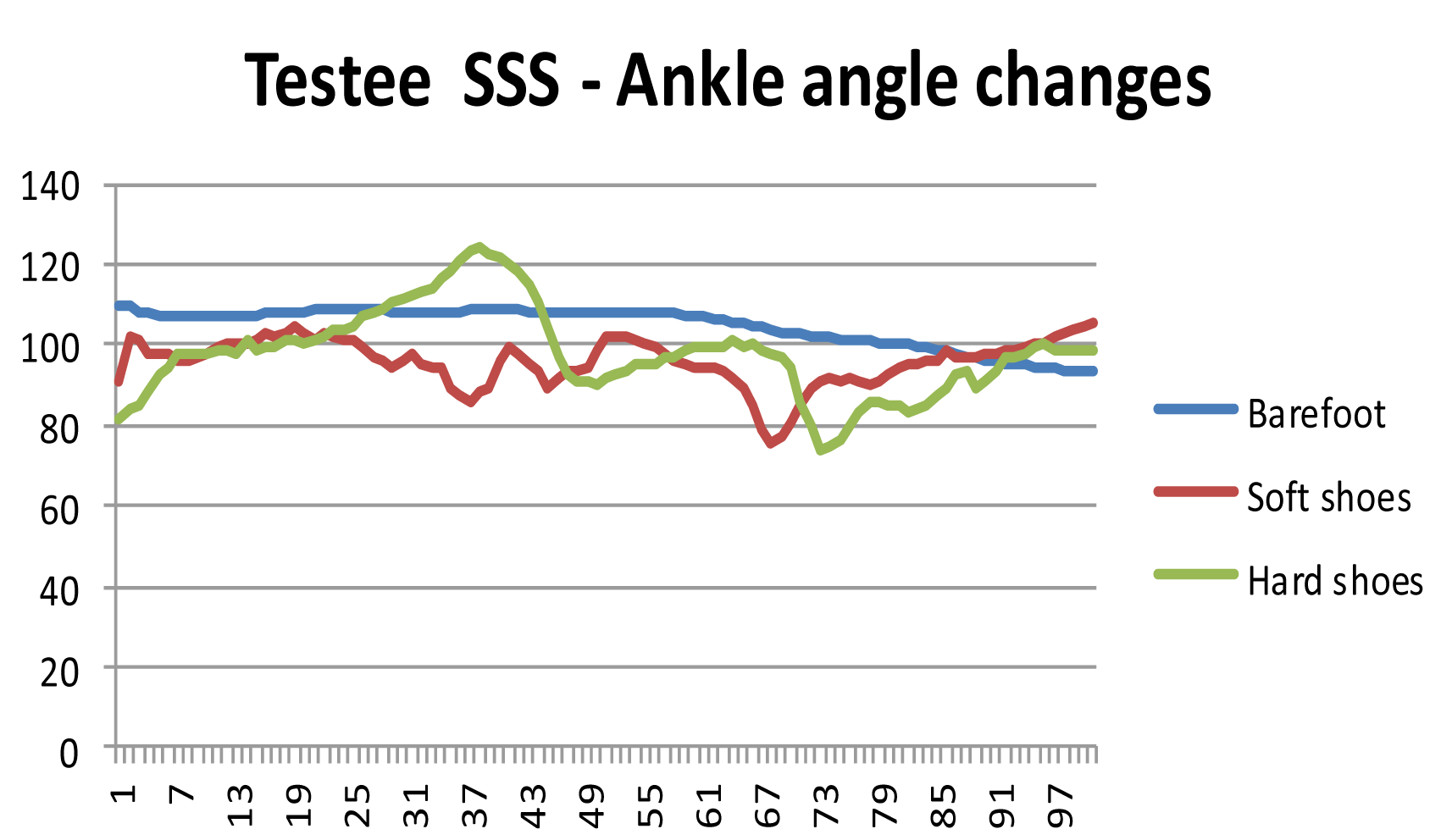 Testee SSS - Ankle angle changes
